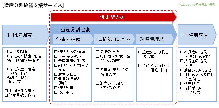 遺産分割協議支援サービス(併走型支援)